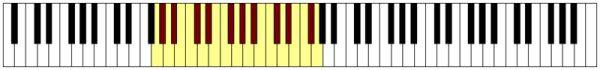 immagine raffigurante una tastiera con evidenziate delle note che rappresentano l'estensione lirica del Baritono