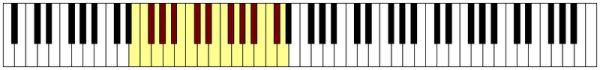 immagine raffigurante una tastiera con evidenziate delle note che rappresentano  l'estensione lirica del Basso