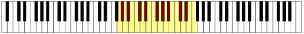 immagine raffigurante una tastiera con evidenziate delle note che rappresentano l'estensione lirica del Contralto