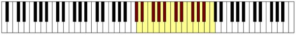 immagine raffigurante una tastiera con evidenziate delle note che rappresentano l'estensione lirica del Soprano