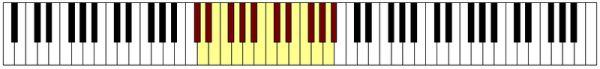 immagine raffigurante una tastiera con evidenziate delle note che rappresentano l'estensione lirica del Tenore
